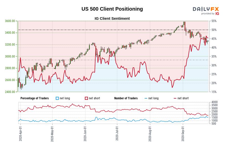 9月25日∶為何情緒指數如此看好美元?黃金、歐元、英鎊、日元、澳元、紐元誰能比肩?