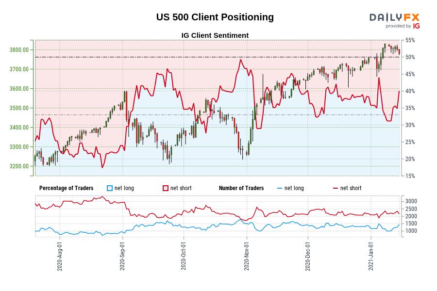 1/15当周IG情绪预测∶黄金、澳元、欧元、英镑、标普500指数、日元、瑞郎