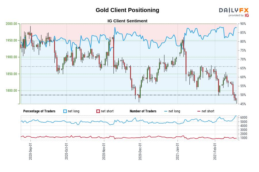 2/19當周IG情緒預測∶黃金、澳元、歐元、英鎊、日元、瑞郎、標普500指數