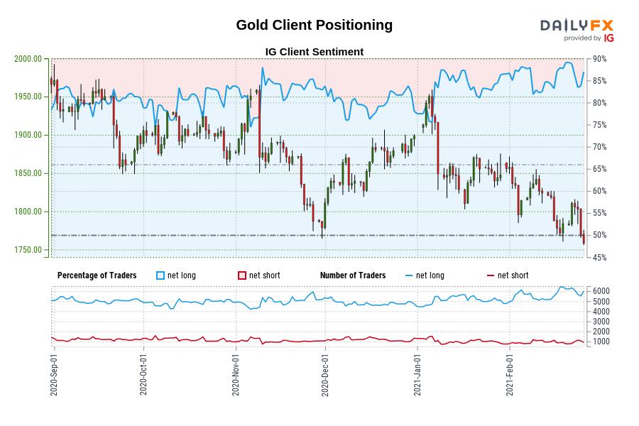 2/26当周IG情绪预测:黄金、澳元、欧元、英镑、日元、瑞郎、标普500指数