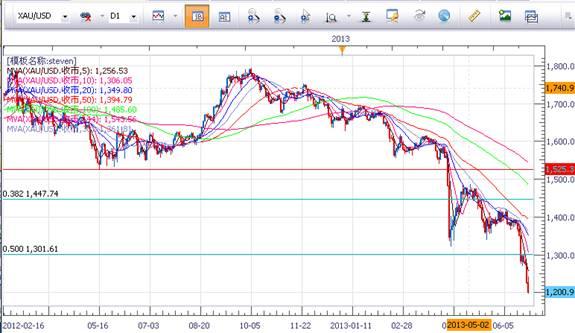 走势惯性驱动,美股原油延续上涨,黄金下破1200关口