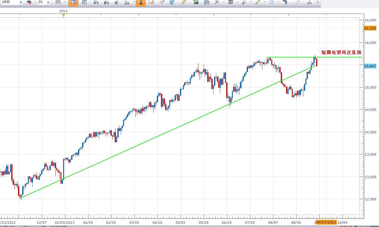 美股大幅下跌,道指回吐周三涨幅