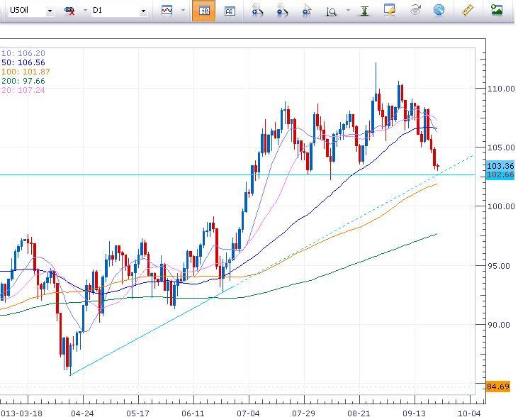 市场方向不明,股市原油延续承压行情