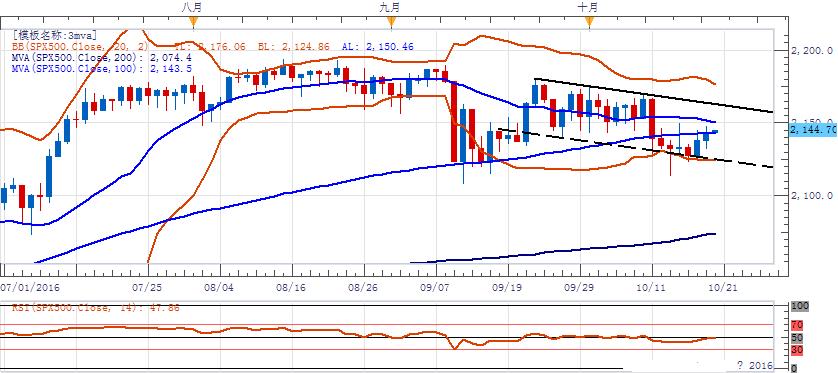 受油价大涨银行财报提振,美股三大指数周三小幅走高