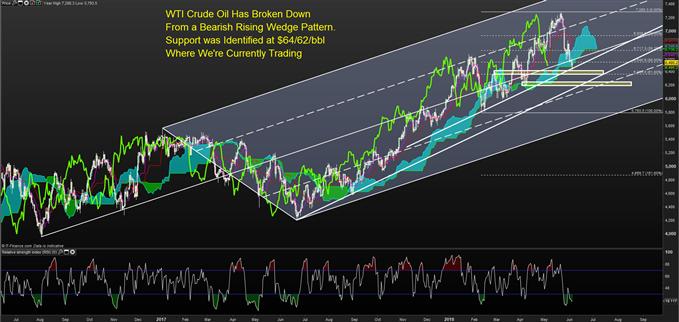 原油价格走势分析:跌破云层或加速下行