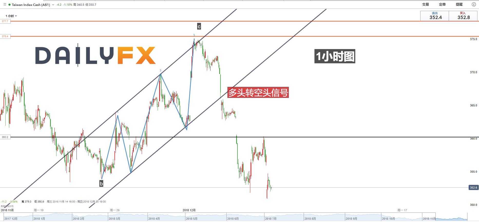 MSCI台灣指數分析:從艾略特波浪角度看,台灣股指恐迎來新的一輪下跌