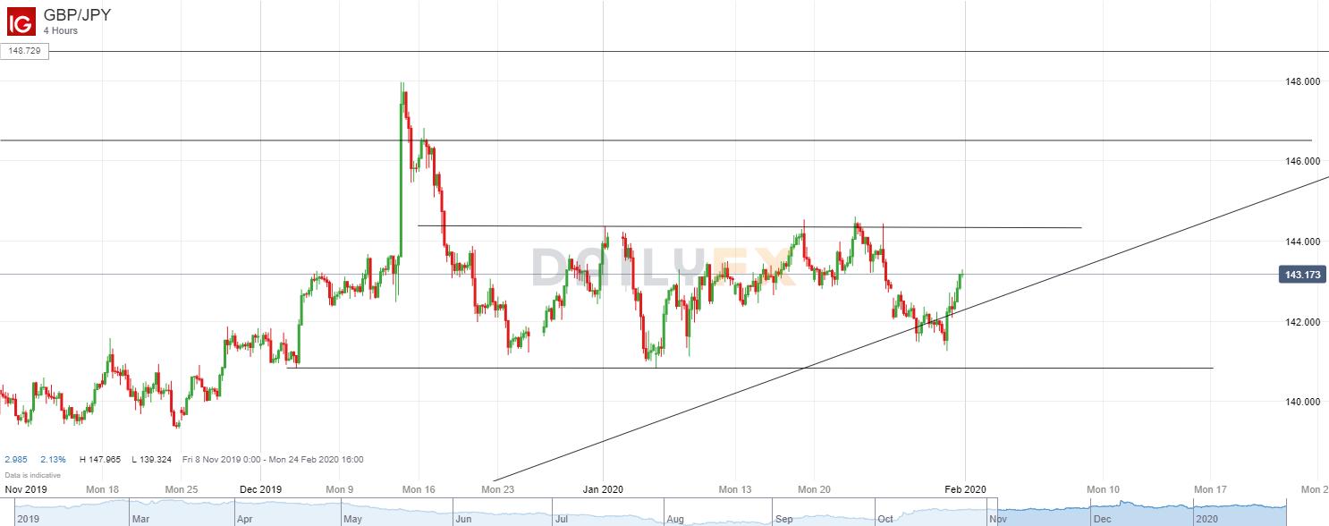 英镑/日元技术分析:4小时图延续去年12月以来的区间震荡