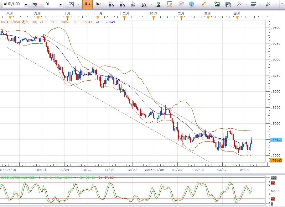 澳元/美元:上破20日均线,短期或进一步反弹