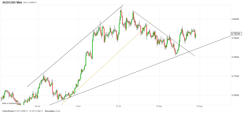 澳元/美元:仍在延续前三个交易日的整理