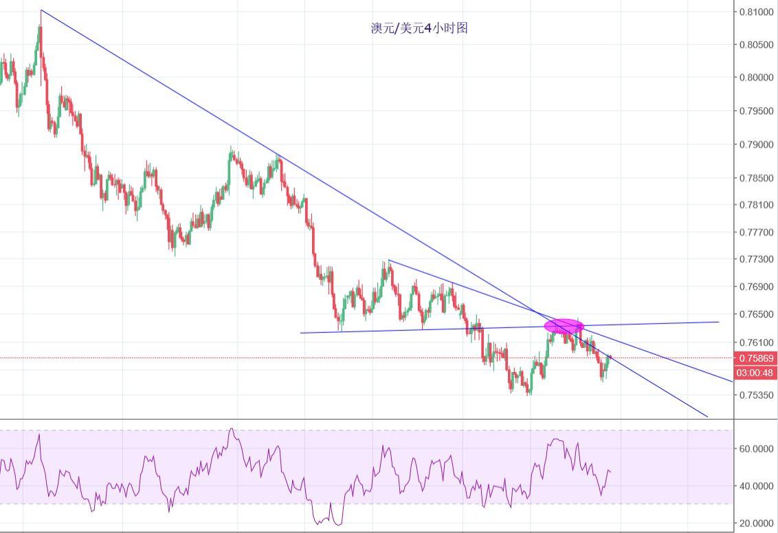 澳元/美元:关键位置企稳,关注上方阻力