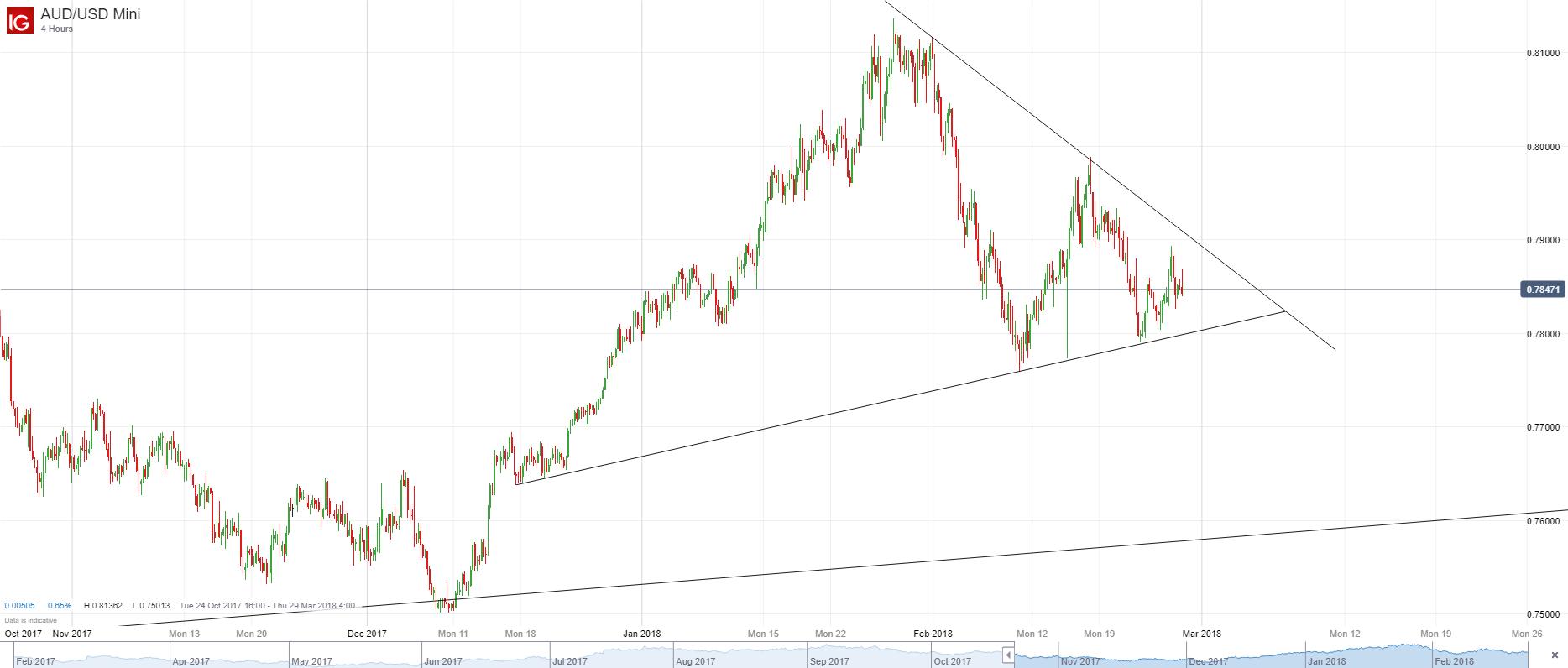 澳元/美元:短期方向仍不甚明朗