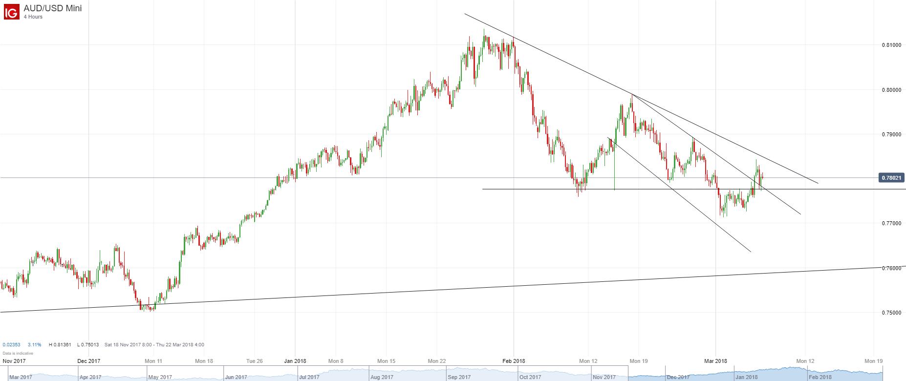 澳元/美元:日圖收復200日均線