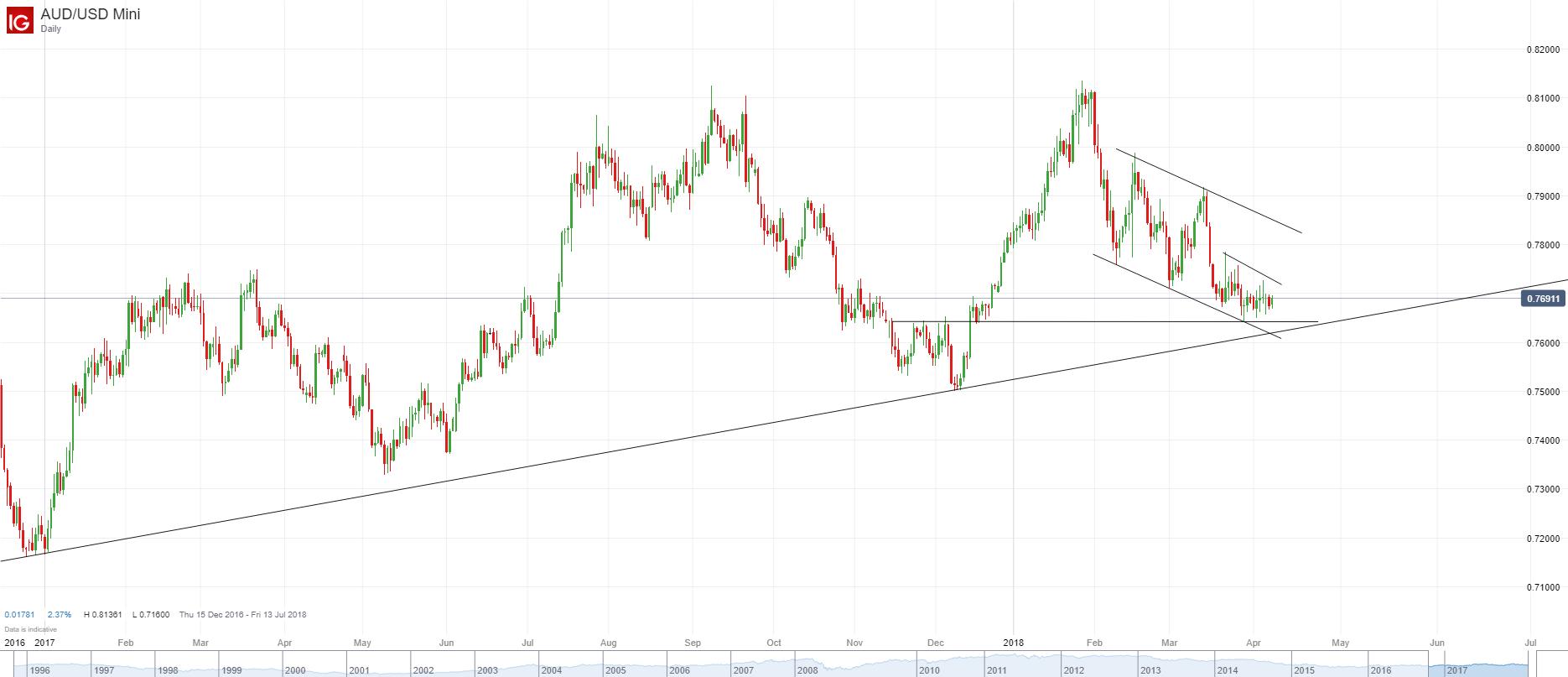 澳元/美元:低位窄幅整理,趋势总体仍朝下