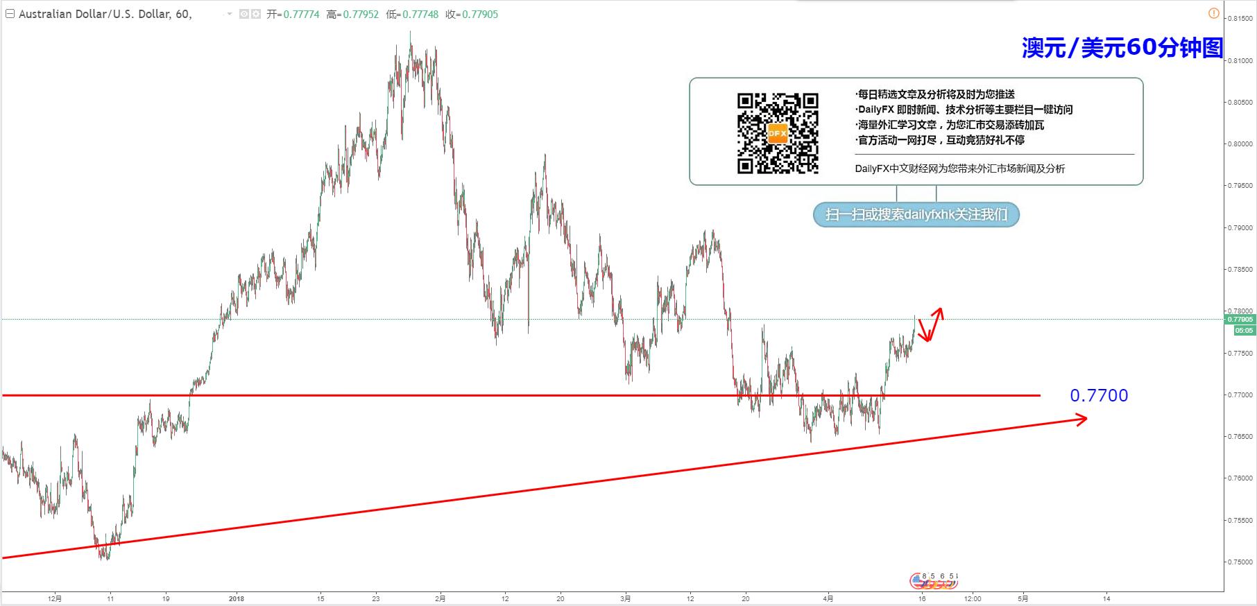 澳元/美元:傾向繼續做多