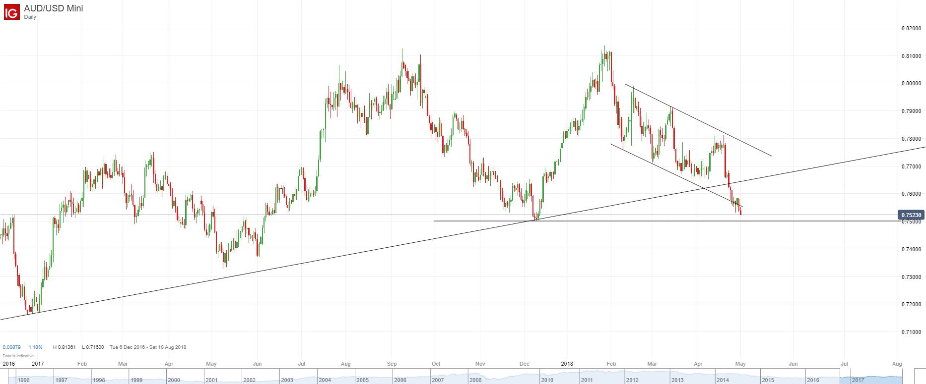 澳元/美元:继续刷新低,重要支持关注0.7500附近
