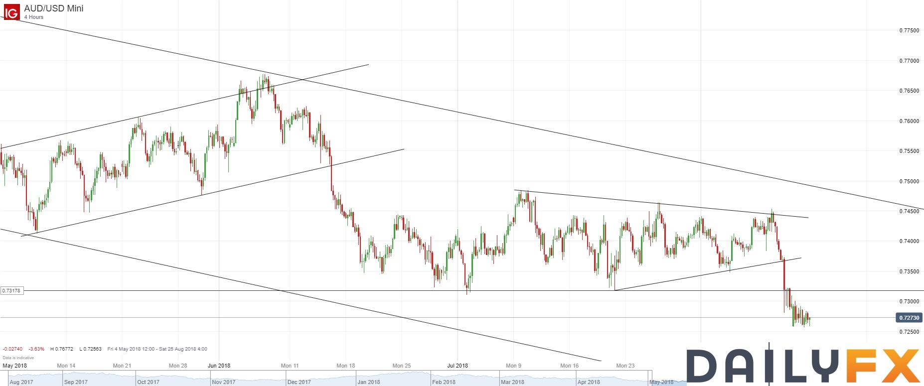 澳元/美元技术分析:跌势放缓,但暂时继续持有空头