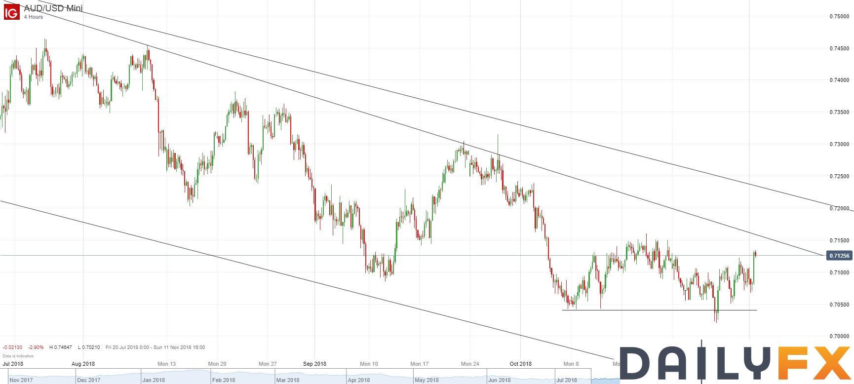 澳元/美元技術分析:關注在0.7150阻力附近的表現