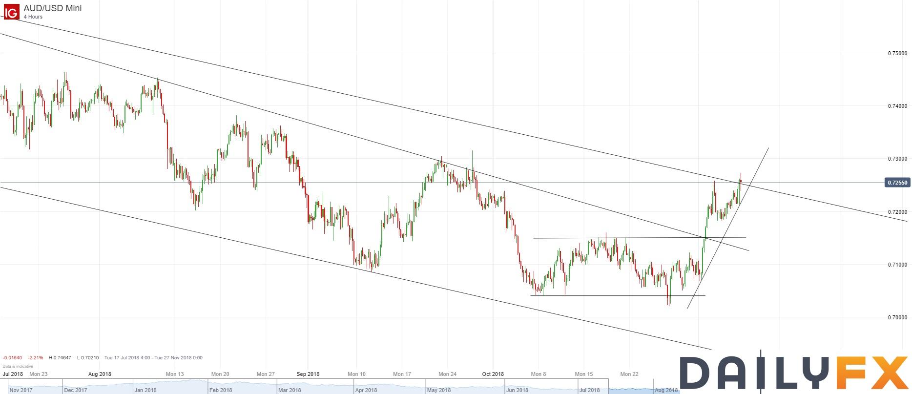 澳元/美元技術分析:試圖上破上周五高點,日圖初步移出壓力線
