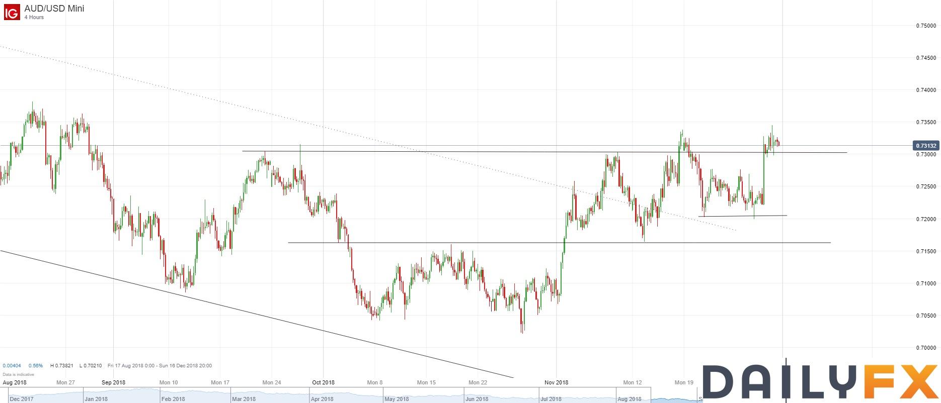 澳元/美元技术分析:多头提前离场,轻微盈利