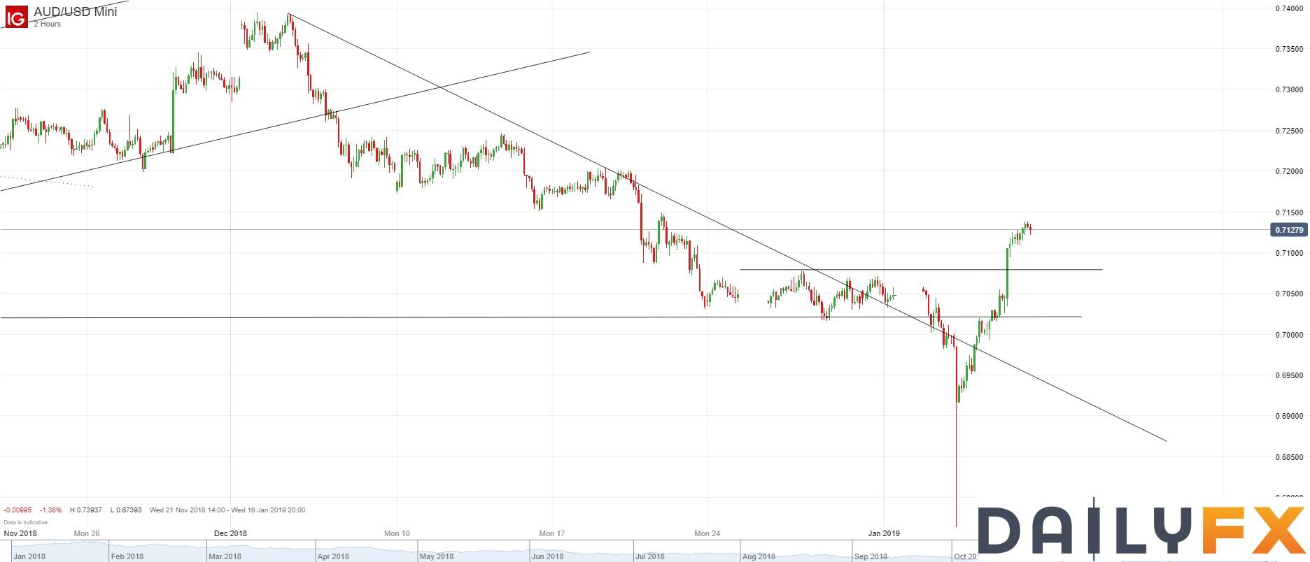 澳元/美元技术分析:自12月4日开始的跌势已经结束,短期可能进一步反弹