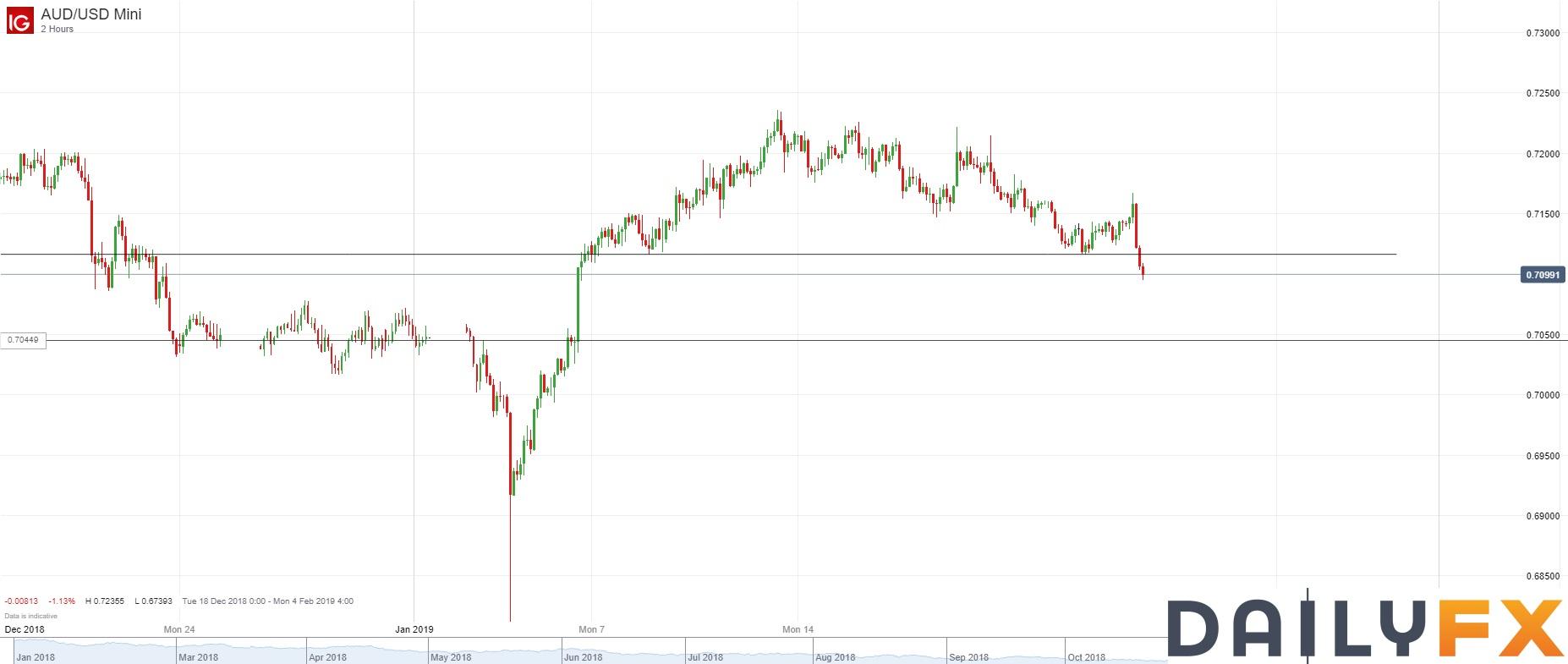 澳元/美元技術分析:正在測試0.7100整數關