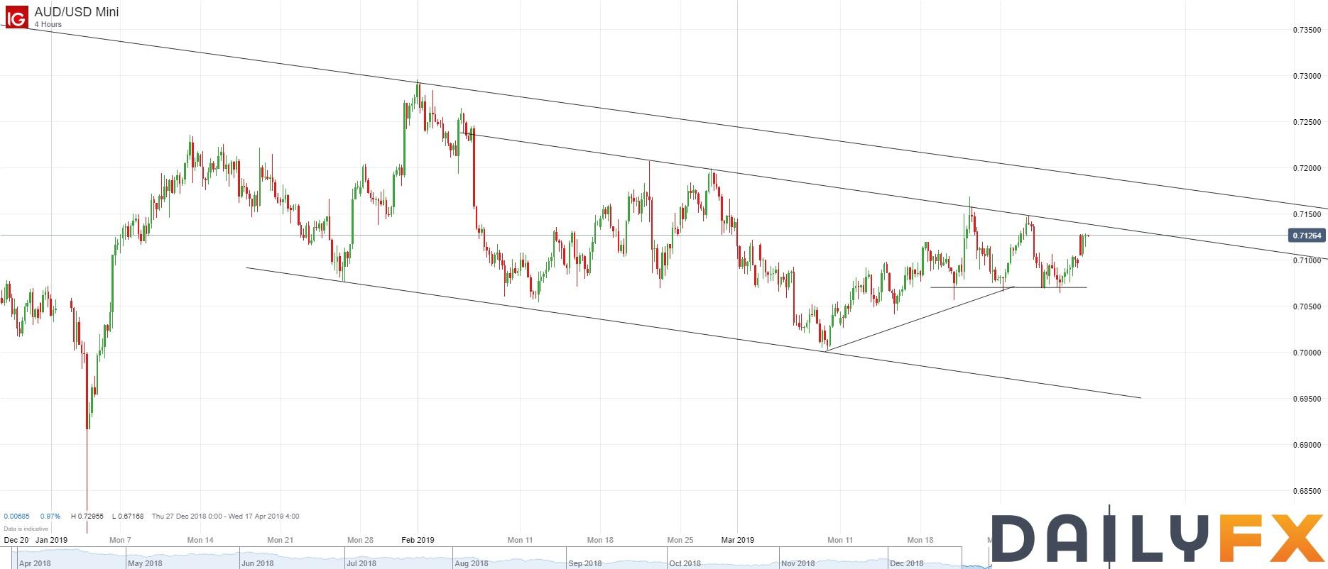 澳元/美元技術分析:短期阻力再次關注自2月6日以來的通道上軌