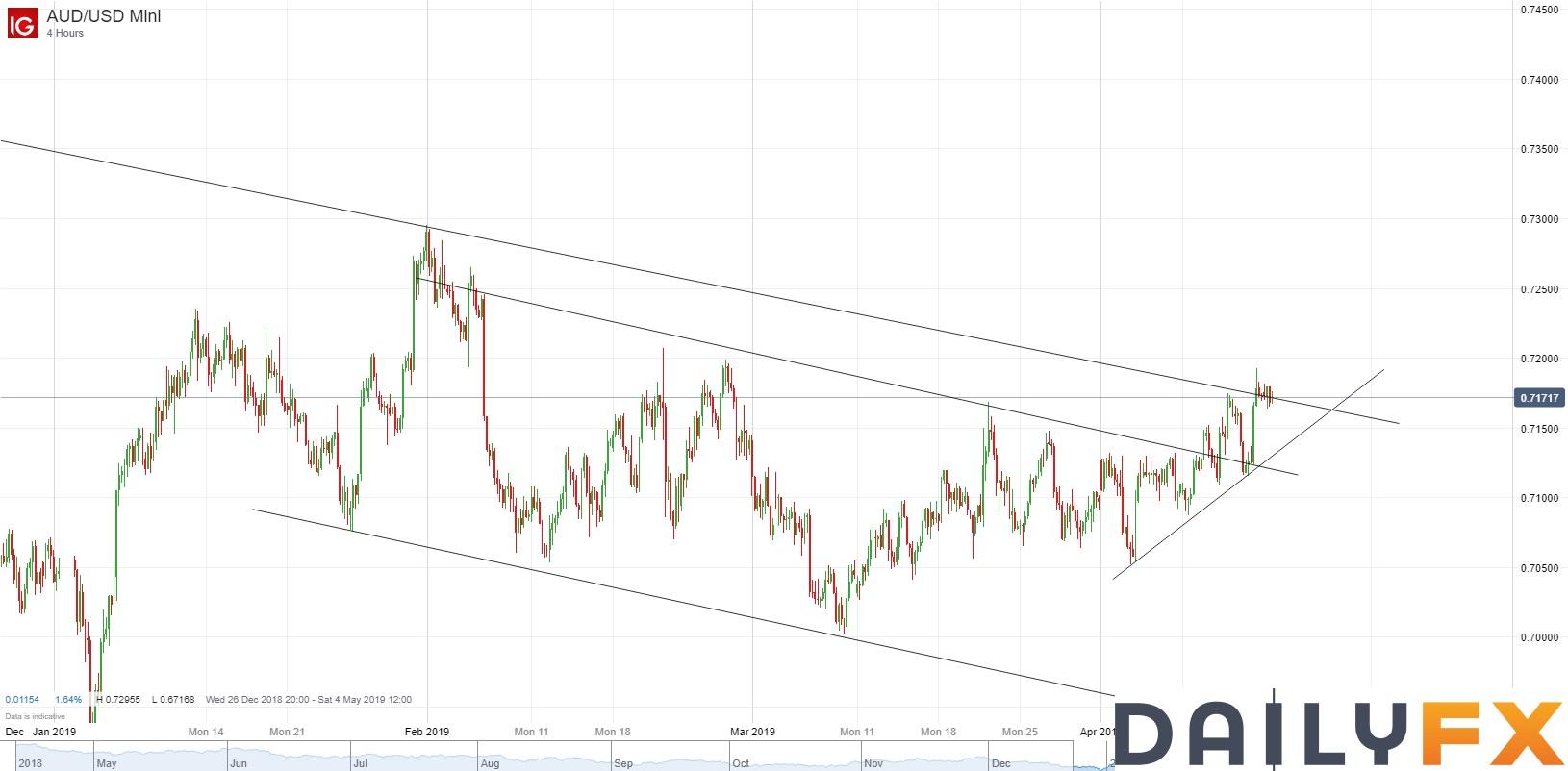 澳元/美元技术分析:日图初步上破自去年12月开始的压力线