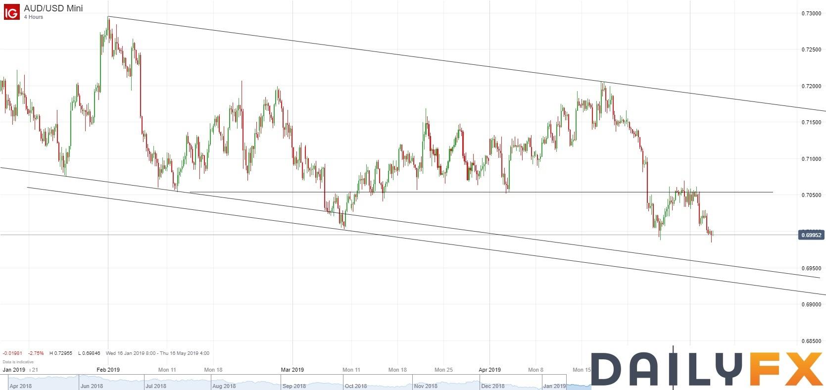澳元/美元技術分析:下行刷新低,日圖可能朝通道下軌跌去