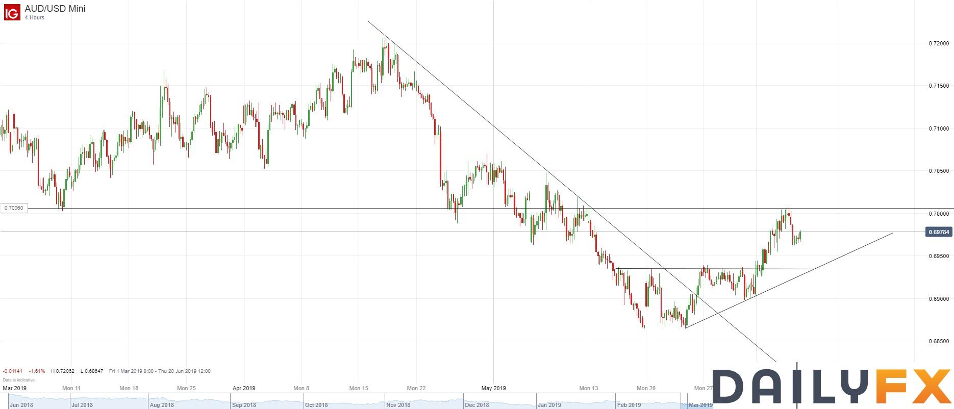 澳元/美元技术分析:自0.70整数关遇阻回落