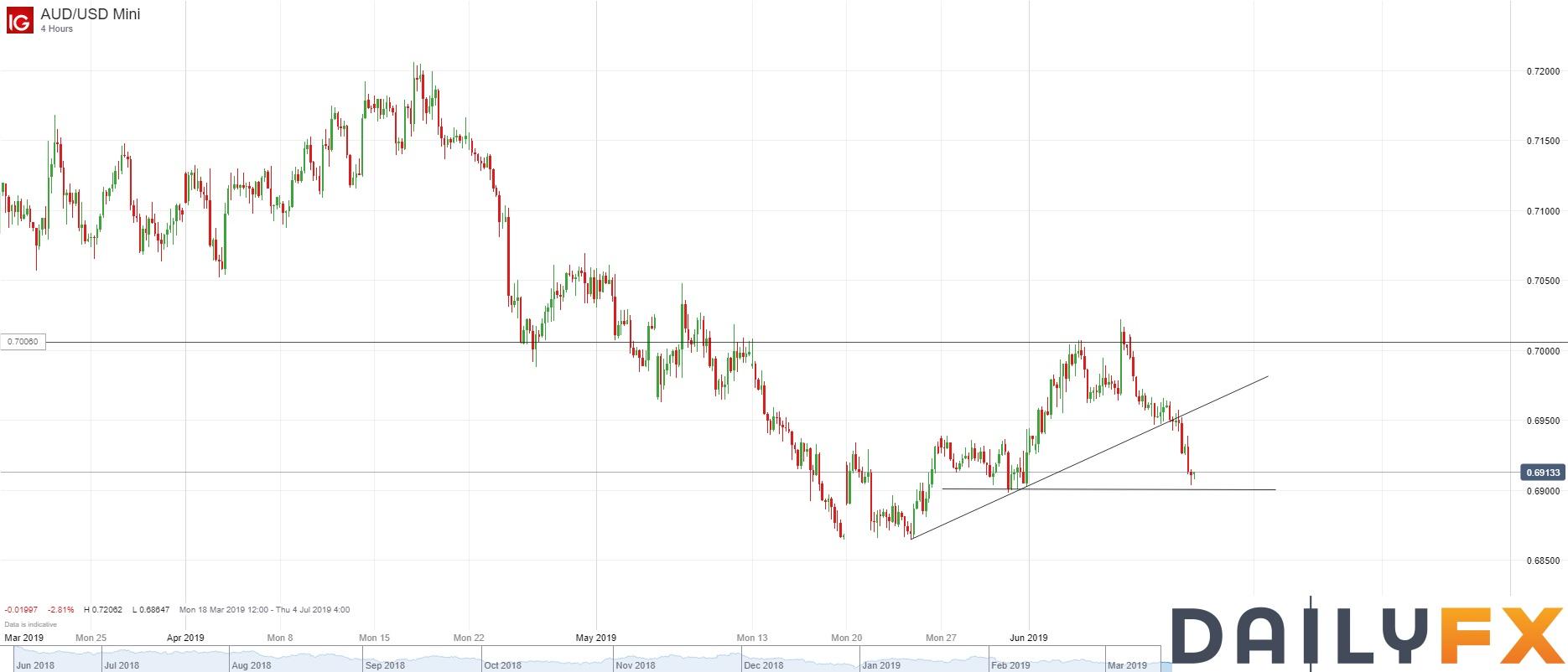 澳元/美元技術分析:跌破支撐線,日圖跌勢可能恢復