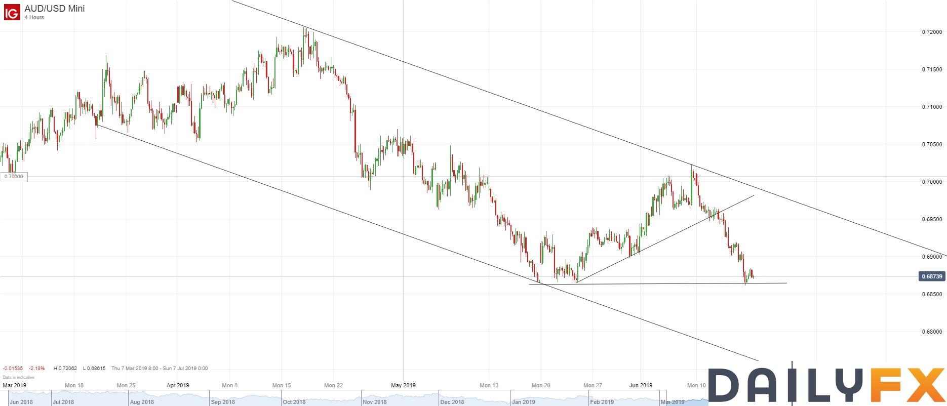 澳元/美元技術分析:大跌至前低附近,日圖關注潛在的下行通道