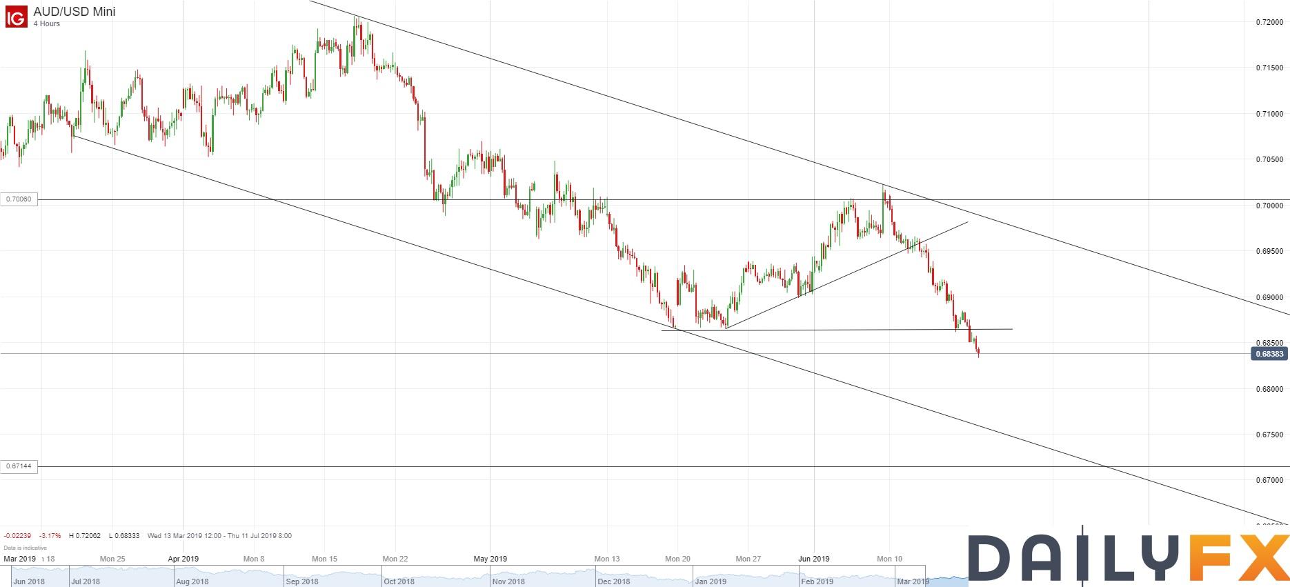 澳元/美元技術分析:下破5月低點,日圖可能朝通道下軌跌去