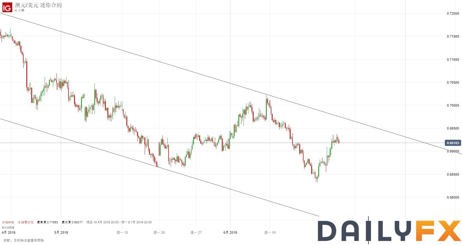 澳元/美元技術分析:日內傾向0.6900上方逢低買入