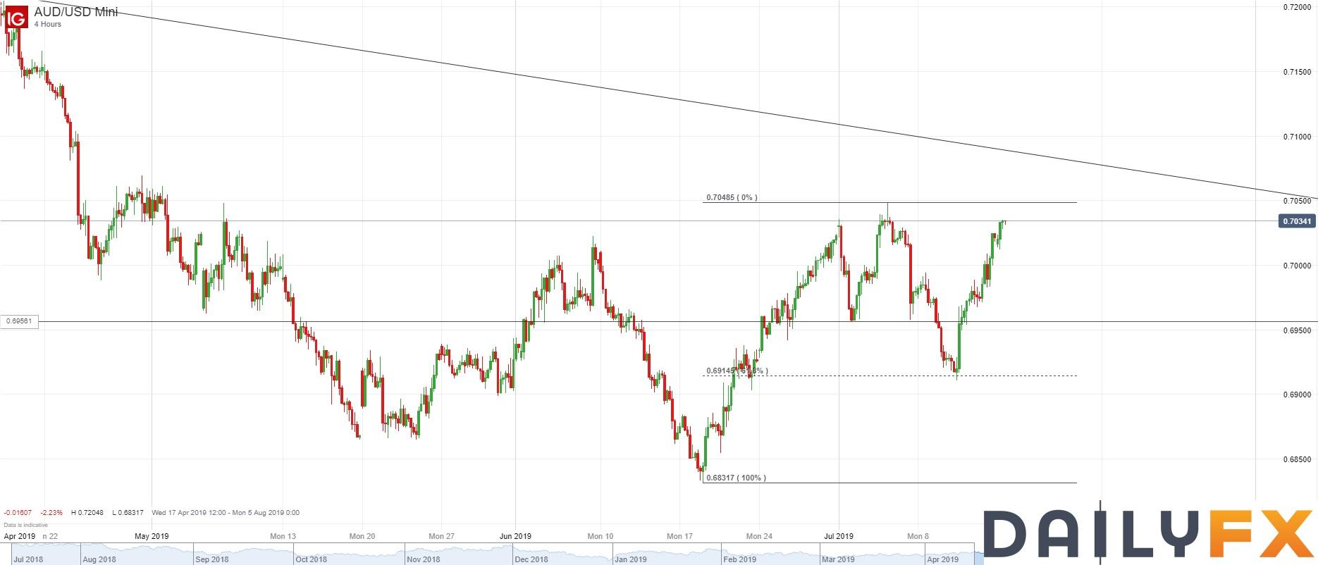 澳元/美元技术分析:关注在前高0.7040附近的表现