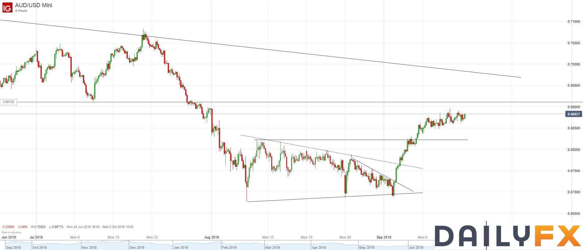 澳元/美元技术分析:上行动能缓慢,但短期仍爬向0.6900附近