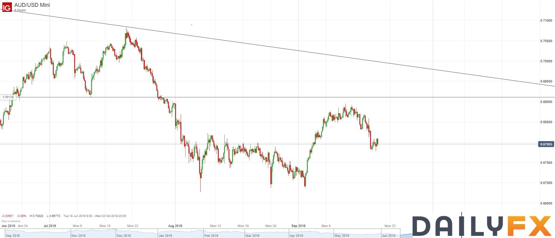 澳元/美元技术分析:4小时图短期跌势完好,继续持有空头