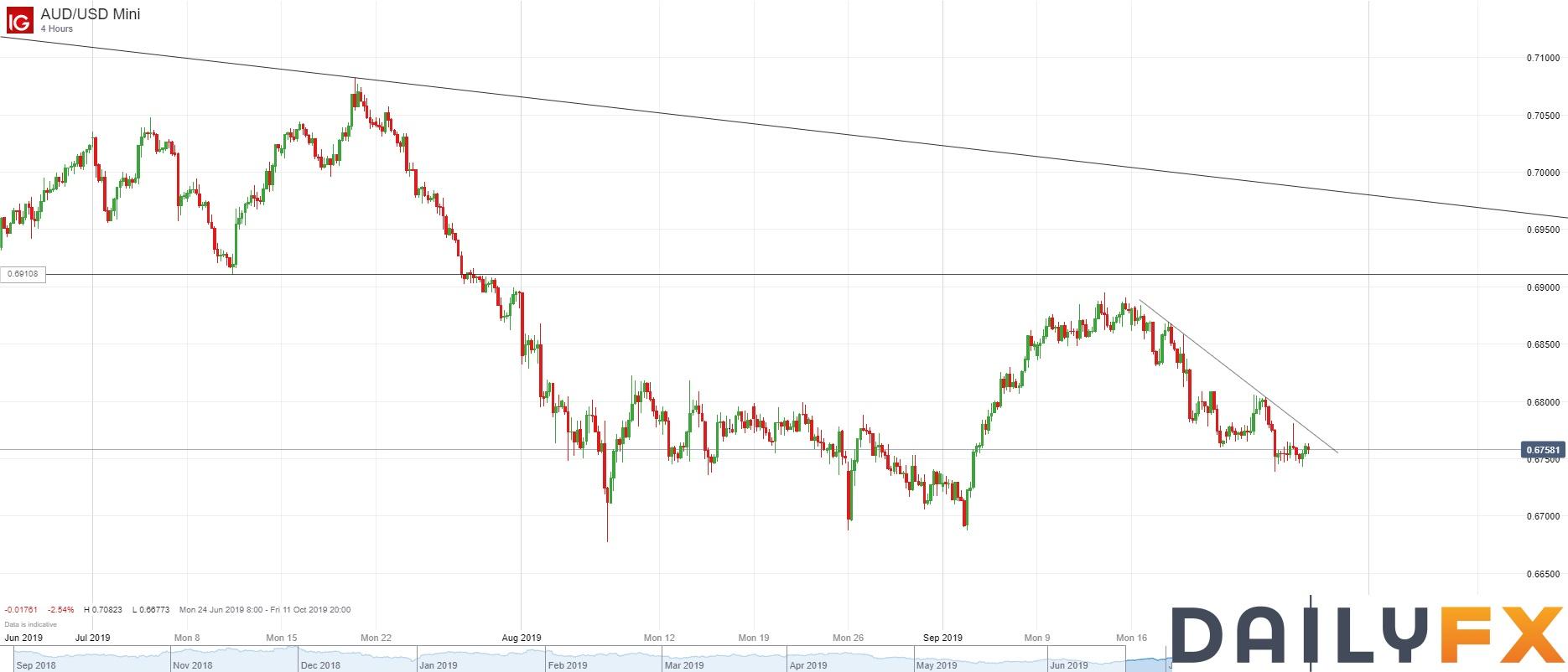 澳元/美元技术分析:进一步将空头止损下调至0.6787