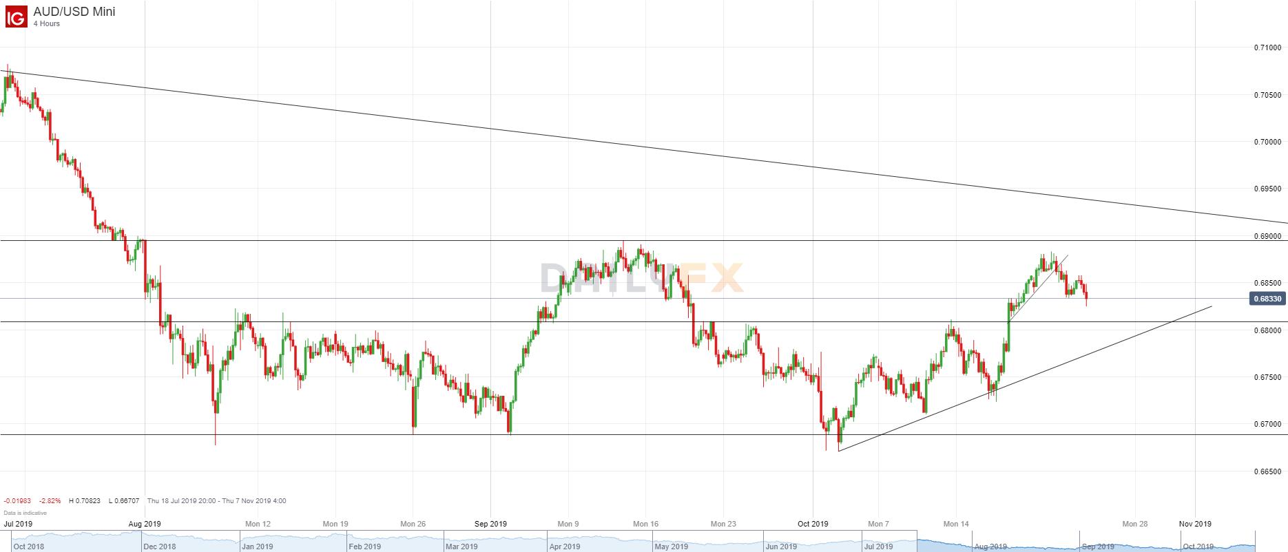 澳元/美元技術分析:進一步小幅走低,短期重要支持關注0.6810