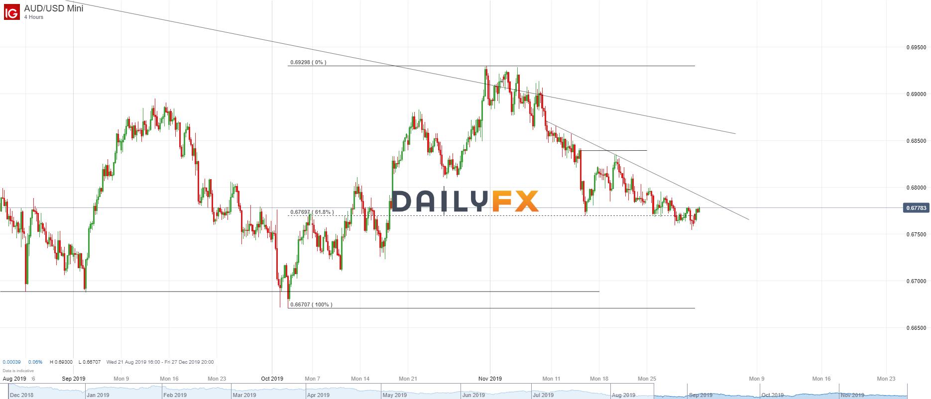 澳元/美元技术分析:4小时图关注自11月11日开始的压力线
