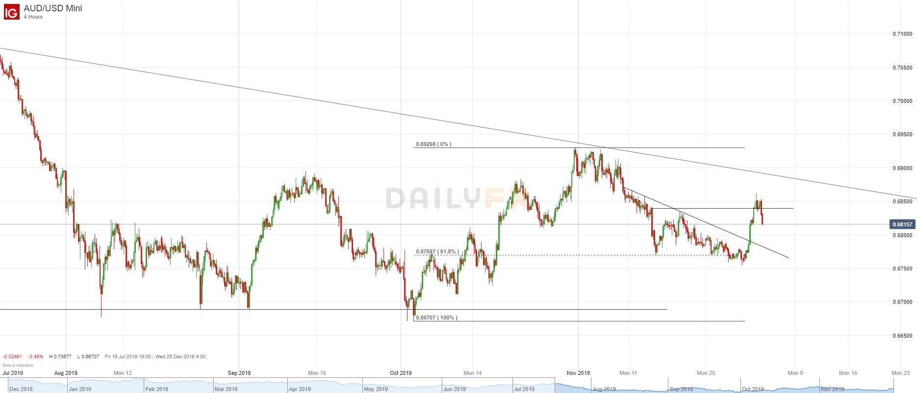 澳元/美元技术分析:回落至0.6840下方,短期方向不再明朗
