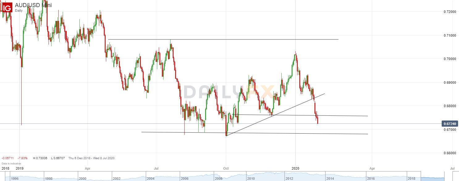 澳元/美元技術分析:進一步跌破去年11月低點,接下來可能朝去年8-10月低點跌去