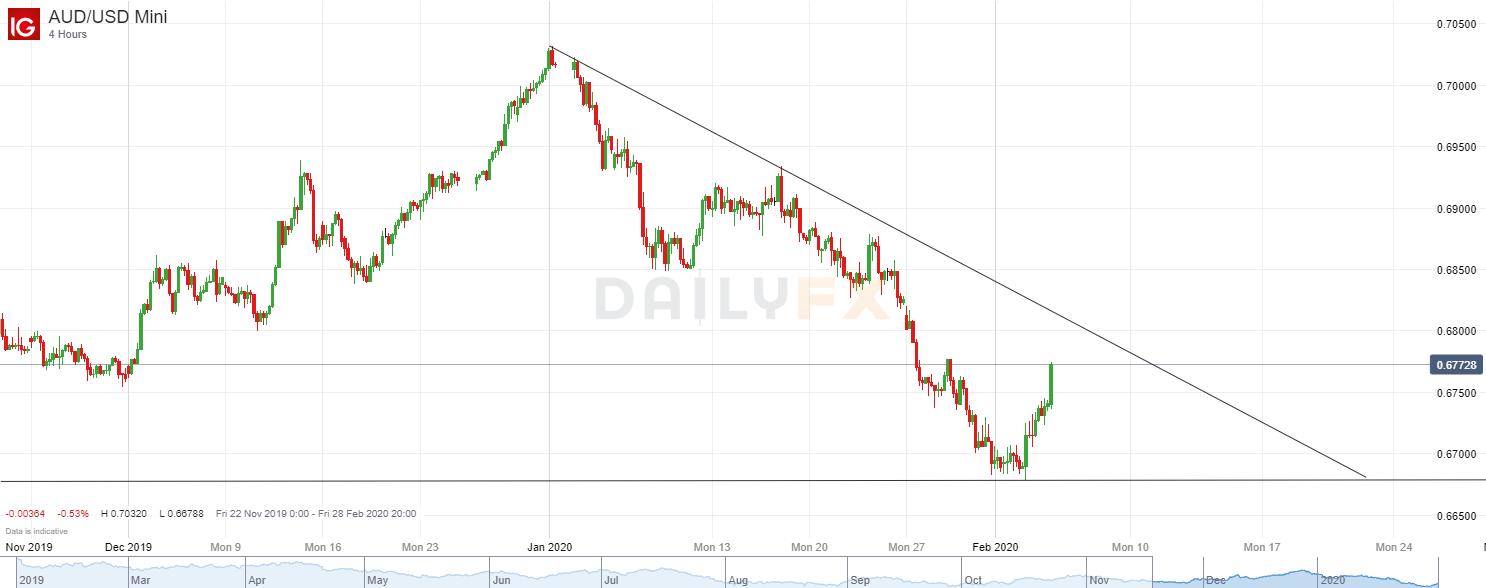 澳元/美元技術分析:4小時圖短期跌勢已經被終結