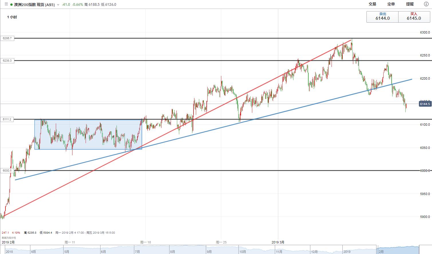 澳洲ASX200指数技术分析:失守上升趋势线,第一目标6100