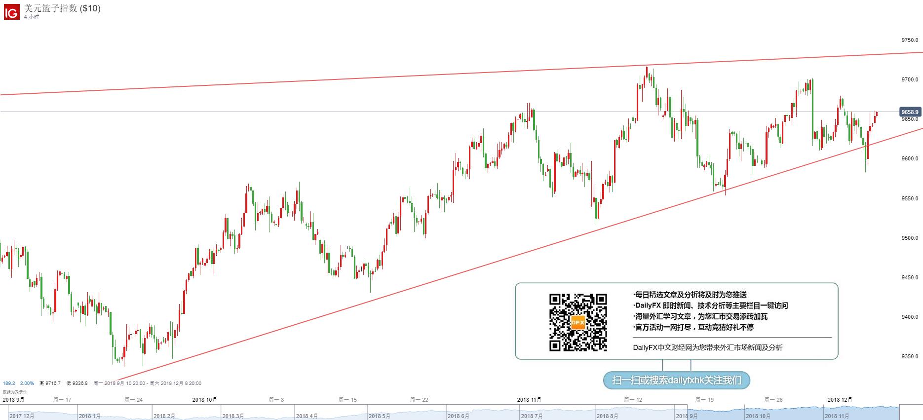 美元指数技术分析:短线回归上行,方向仍不确定