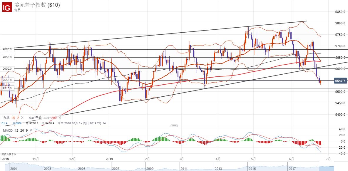 美元指數技術分析:或繼續走弱指向3月份低點