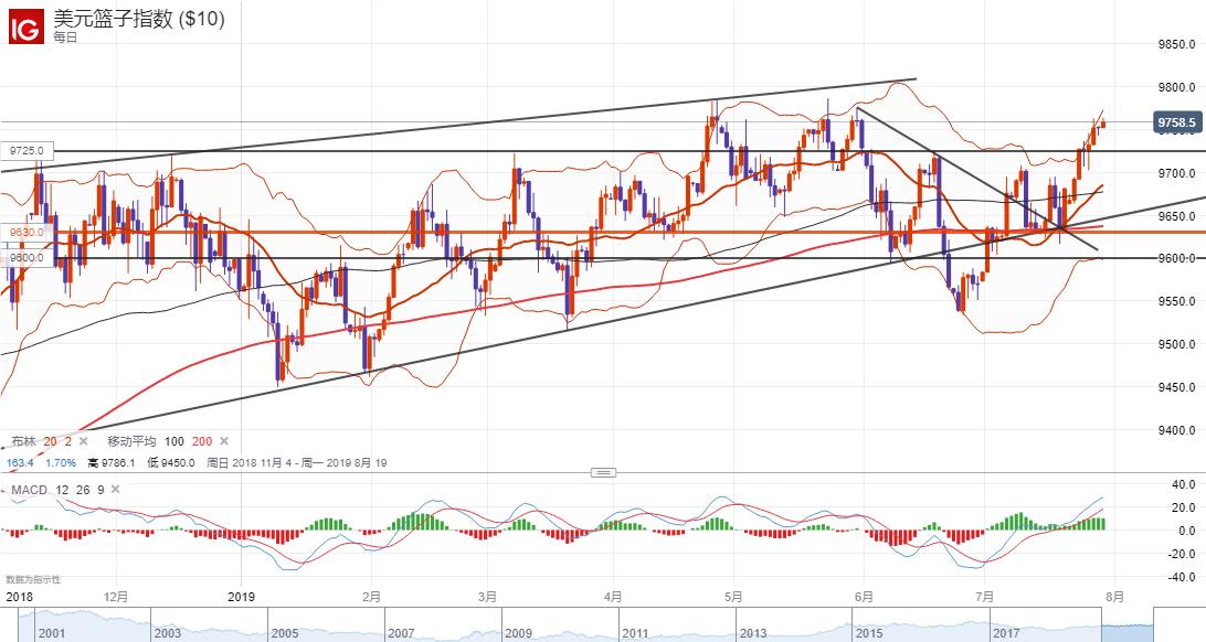 美元指数技术分析:短线或将延续涨势