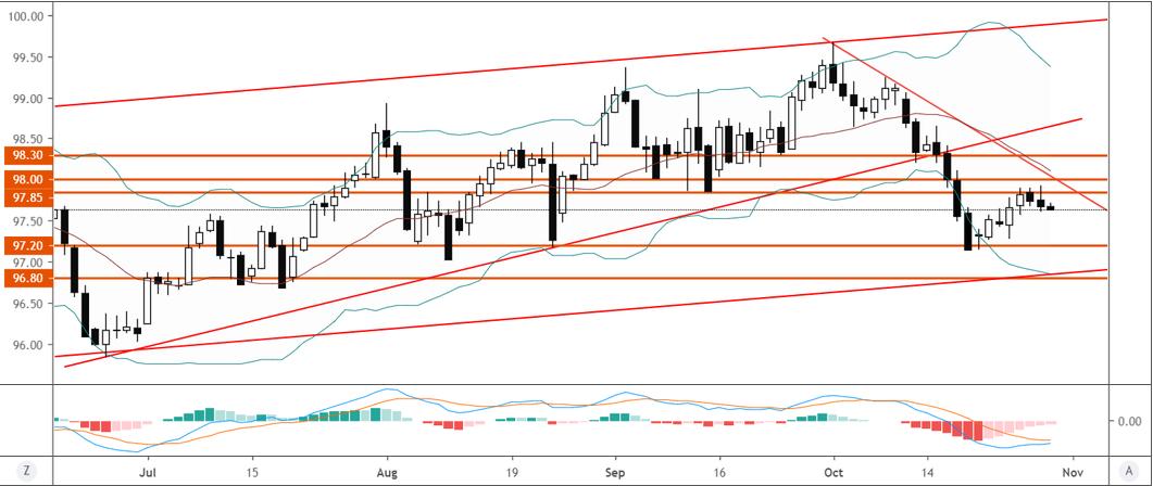 美元指數技術分析:持續受阻於97.85後回落,或正在恢復跌勢
