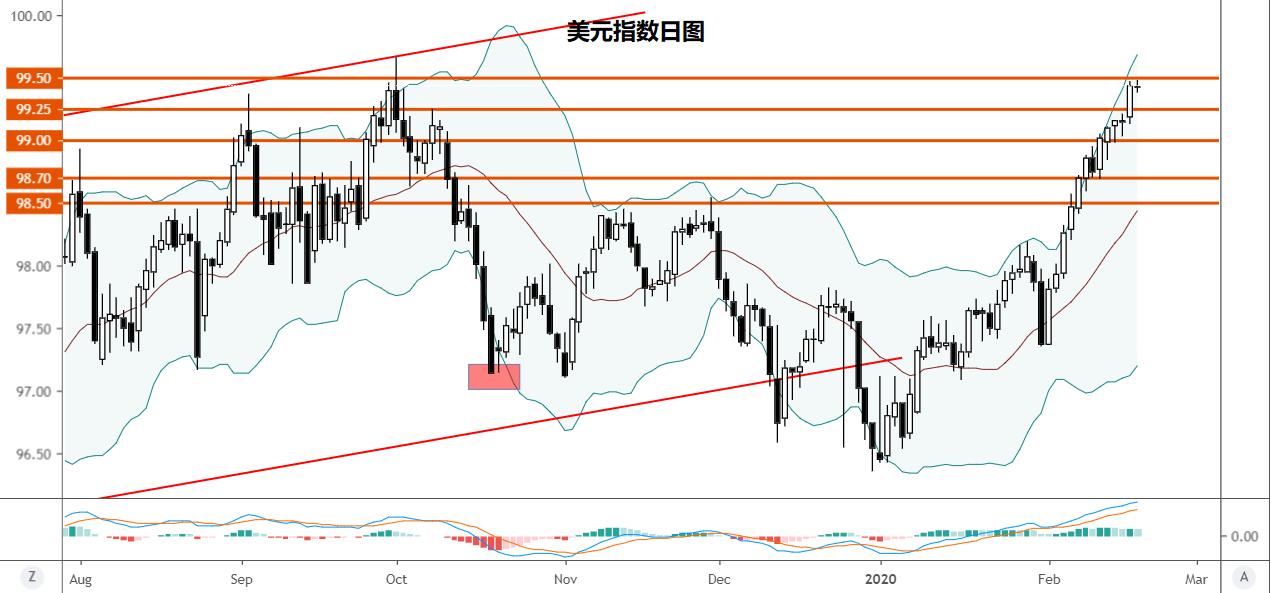 美元指数技术分析:或延续涨势指向2019年高点