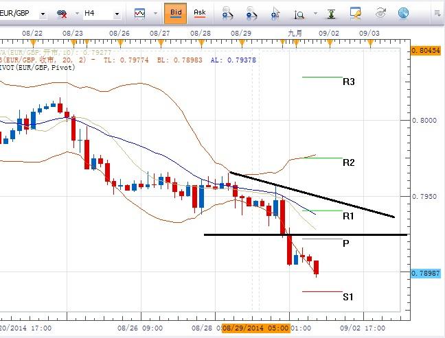 欧元/英镑:短期显示再次跌向7月低点风险