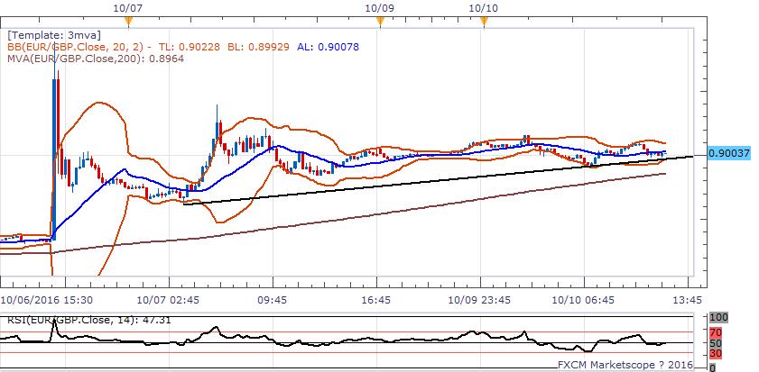 歐元/英鎊:傾向在0.90上方逢低做多